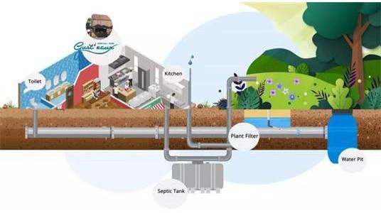 污水处理黑科技,杜绝浪费水资源!
